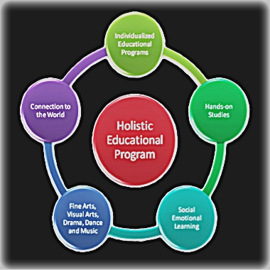 holistic learning theory Development of social intelligence is a function of holistic learning which involves the simultaneous development of cognitive faculties and moral application of principles of brain functioning to learning theory results in the creation of new concepts for the so-called 'cognitive.